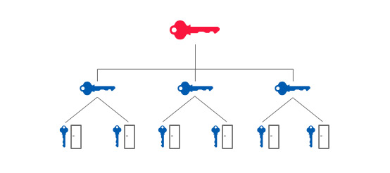 Master Key System Diagram of a hierarchical