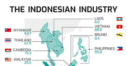 Indonesian industry