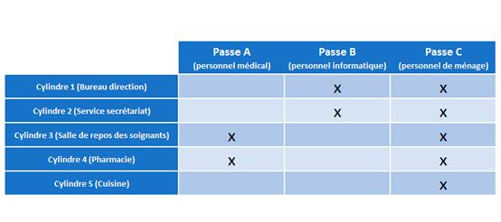 Organigramme de clés Matriciel