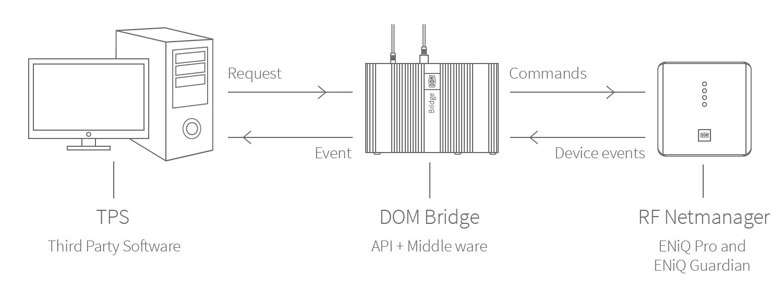 DOM Connect Bridge