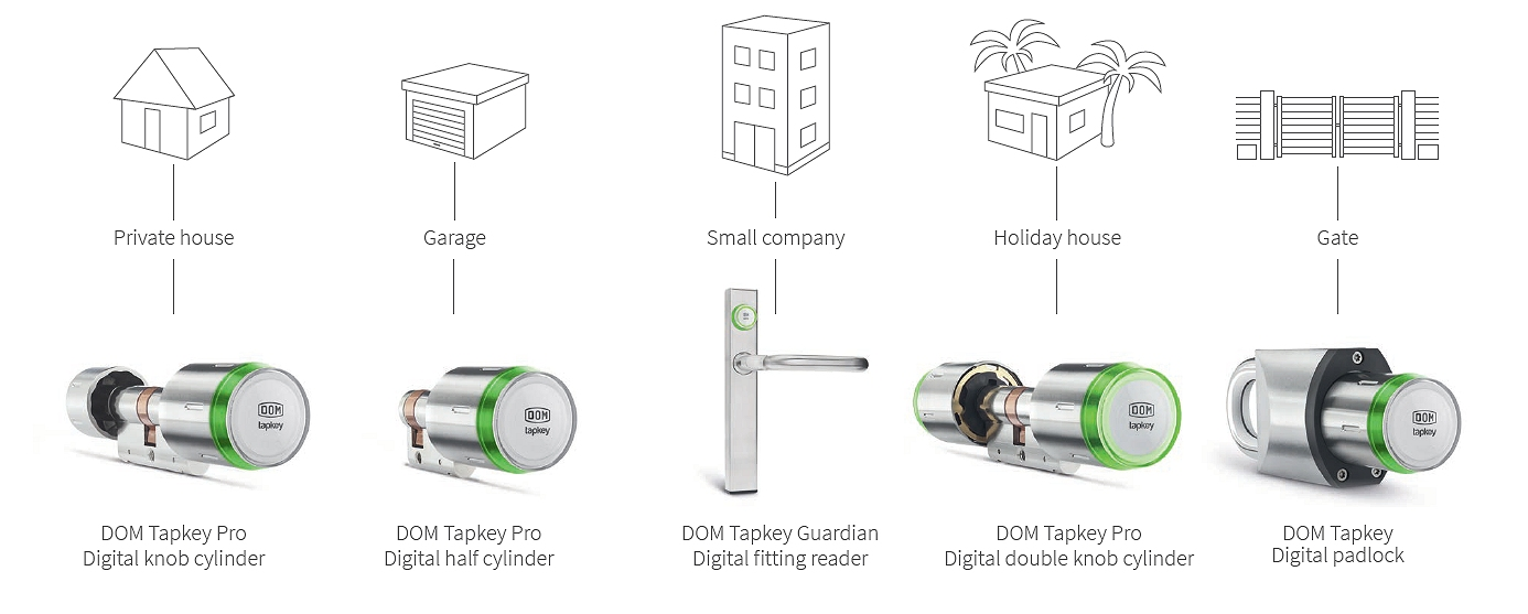 Digital locking systems
