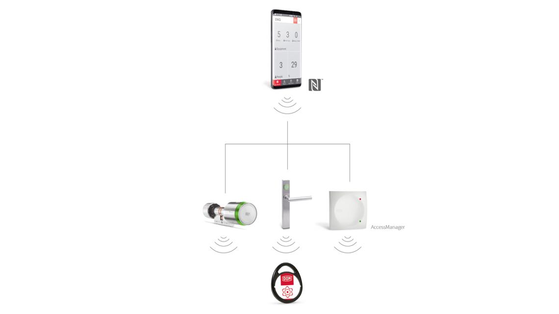 DOM ENiQ App Connect
